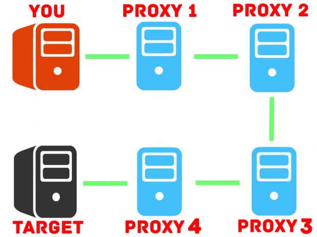 ProxyChain